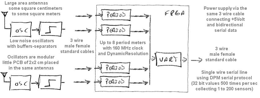 dewster_block_diagram_V2
