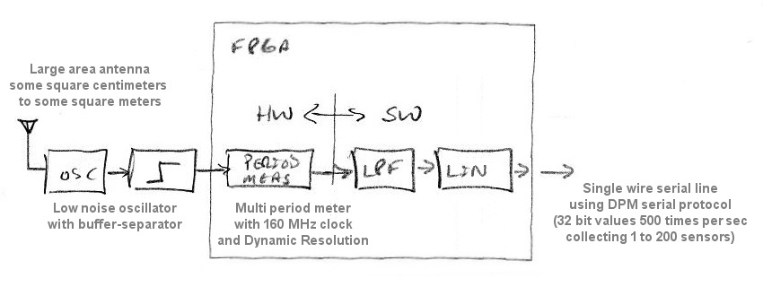 dewster_block_diagram_simple