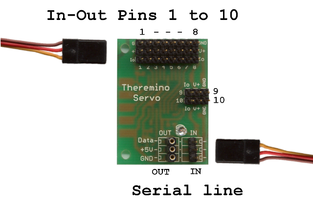 Types of Pin | theremino