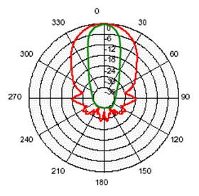 SRF05 beam2