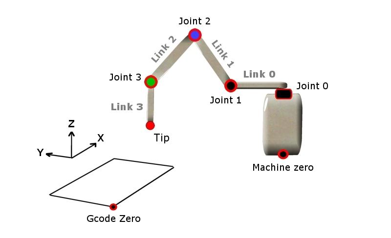 Automatisierung | theremino