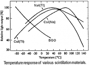 Scintillation chrystals temperature response graph