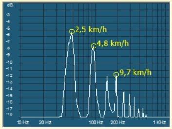 Microwave Doppler Meter Saturation