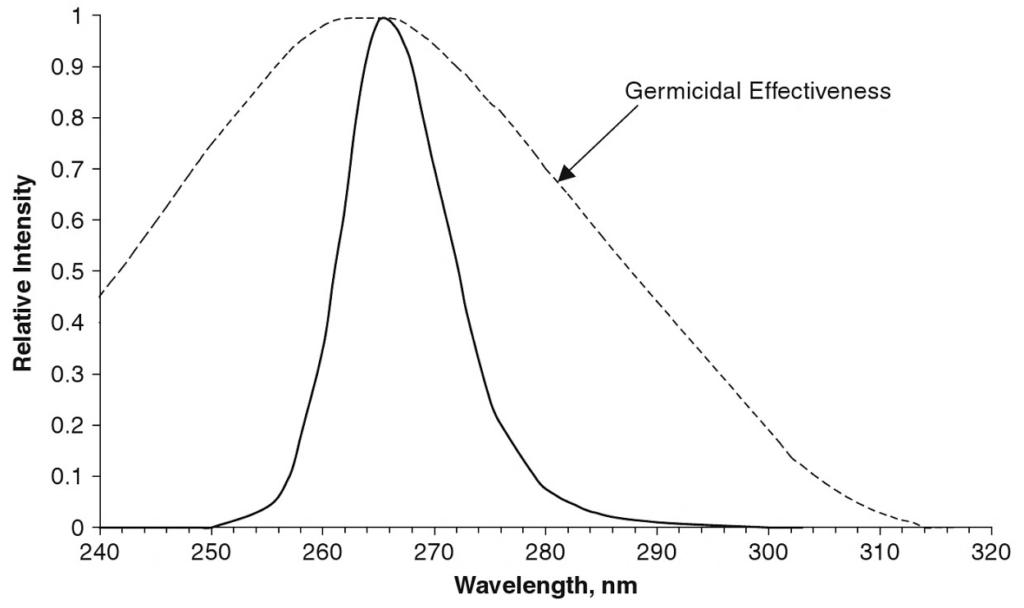 Germicidal effectivness curve