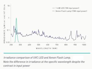LED_Xenon_Irradiance