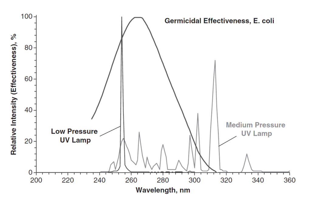 Germicidal effectiveness