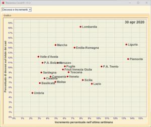 Theremino Covid19 V1.3 Chart1