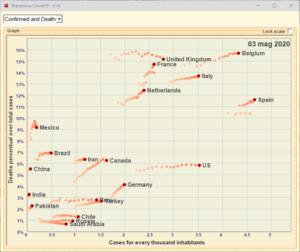 Theremino Covid19 V1.6 Chart3